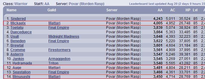 Top Povar Warrior AA 100