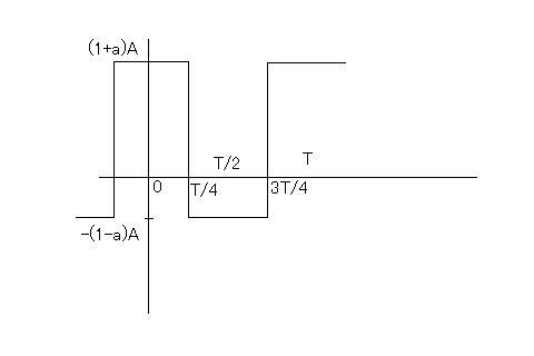 フーリエ 級数 展開 例題