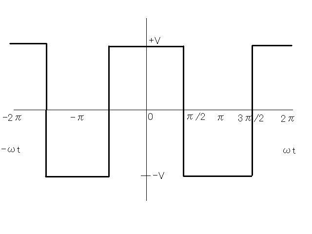 フーリエ 変換 波 矩形 矩形波duty比を変えた場合のフーリエ展開